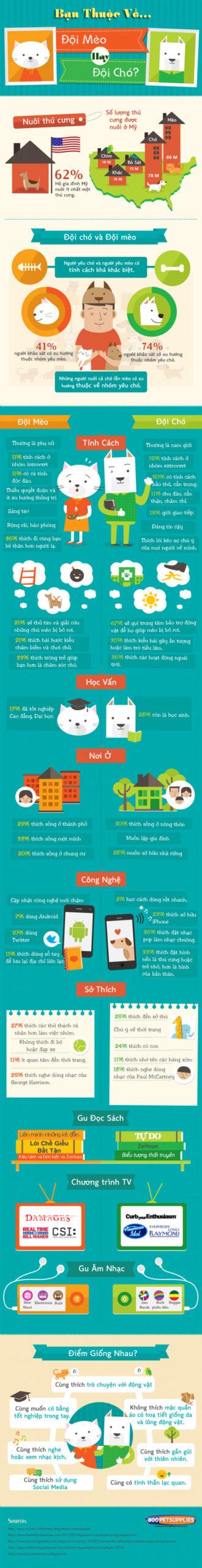 Bạn ở đội giống chó hay giống mèo?